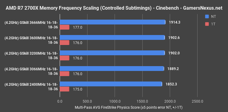 6 memory scaling cinebench ryzen2