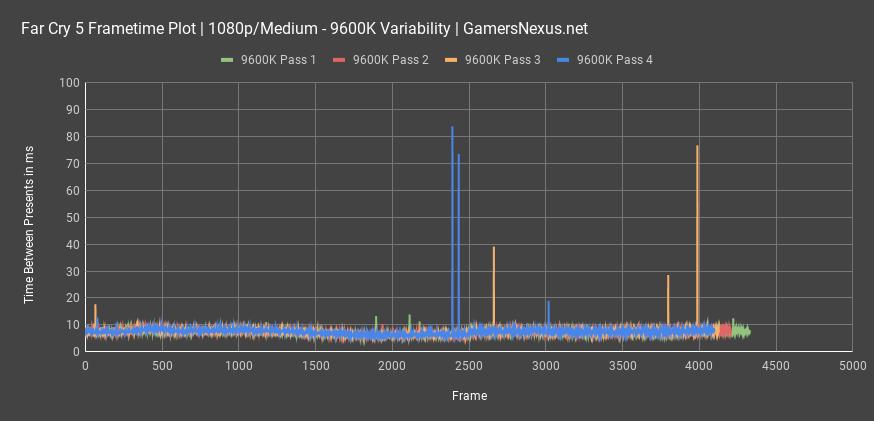 Intel i5-9600K Review vs  R7 2700, R5 2600, i7-8700K, et al