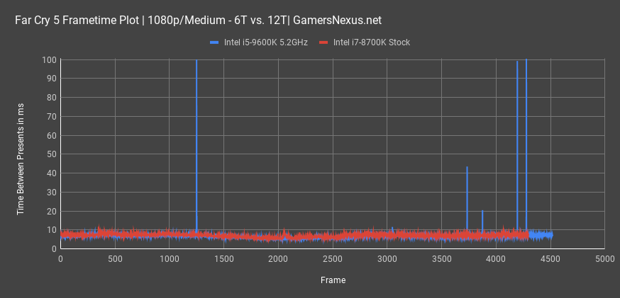 https://www.gamersnexus.net/images/media/2018/cpus/9600k/far-cry-5-frametime-plot.png