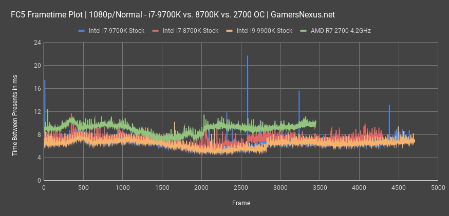 intel i7 9700k fc5 frametimes all