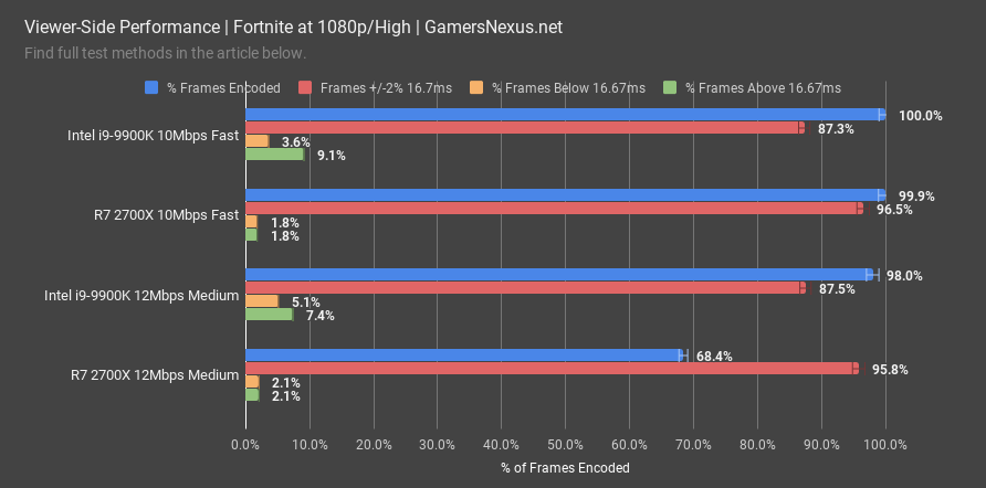 Intel i9-9900K CPU Review: Solder vs  Delid, Streaming