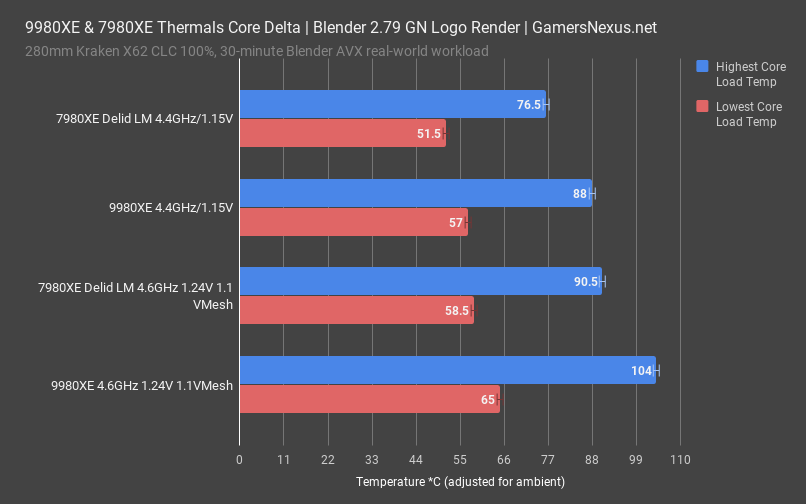 9980xe review thermals core delta