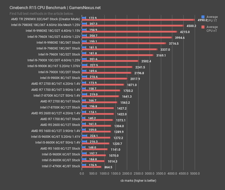 cinebench r15 cpu benchmark