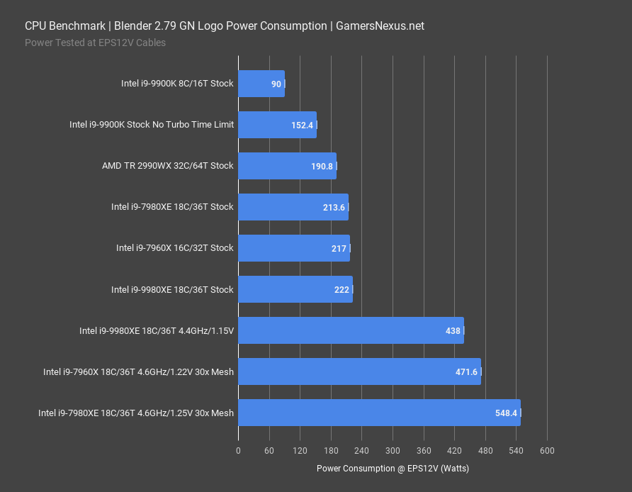 i9 9980xe blender 279 power consumption2