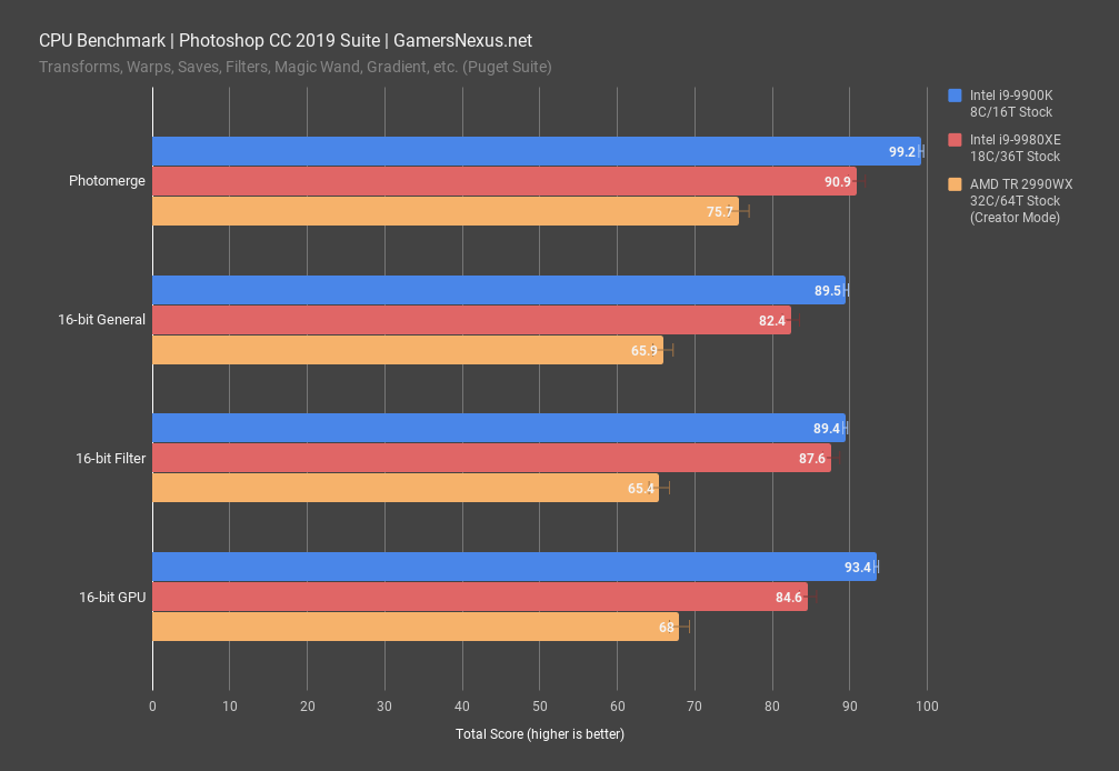 Awards: Best CPUs of 2018 (Gaming, Production, & Disappointment