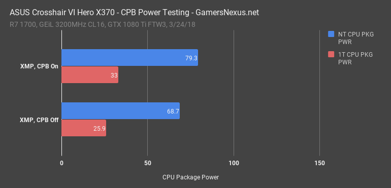 MCE & CPB Investigation on Intel & AMD | Sneaky BIOS | GamersNexus