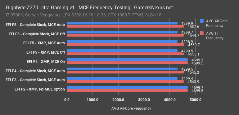 MCE & CPB Investigation on Intel & AMD   Sneaky BIOS