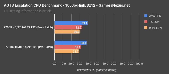 Intel & Windows Security Patch Benchmark (Pre-Firmware
