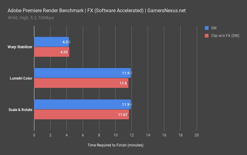 Adobe Premiere Benchmarks - i7-8700K vs  7980XE, Ryzen 2700X