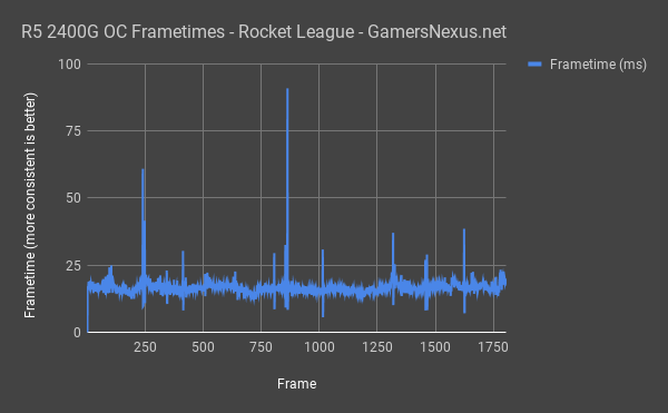 raven ridge rocket league frametimes