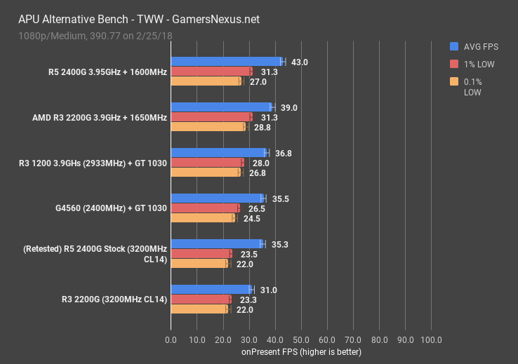 R3 2200G & R5 2400G vs  GT 1030 & Cheap CPUs | Game Benchmarks