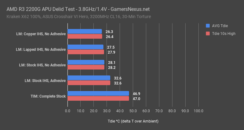 amd lapped ihs results