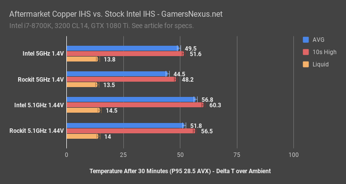 rockit cool intel ihs temperatures