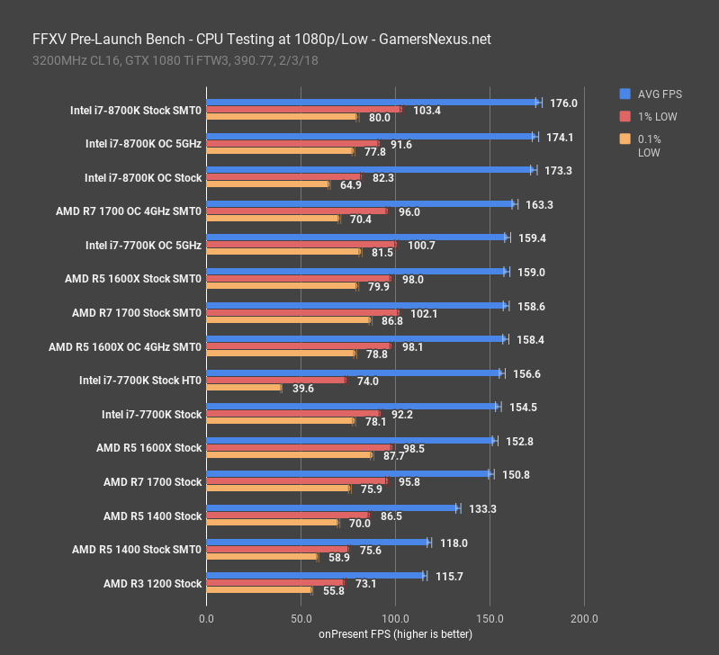 ffxv cpu benchmark 1080p low