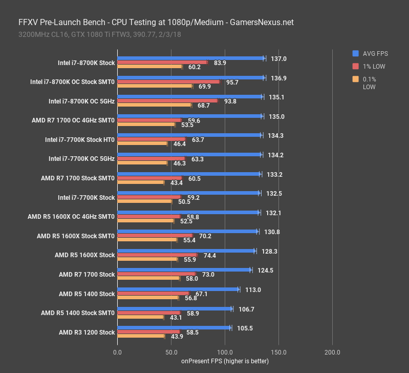 FFXV Hyperthreading & SMT On vs  Off Benchmarks