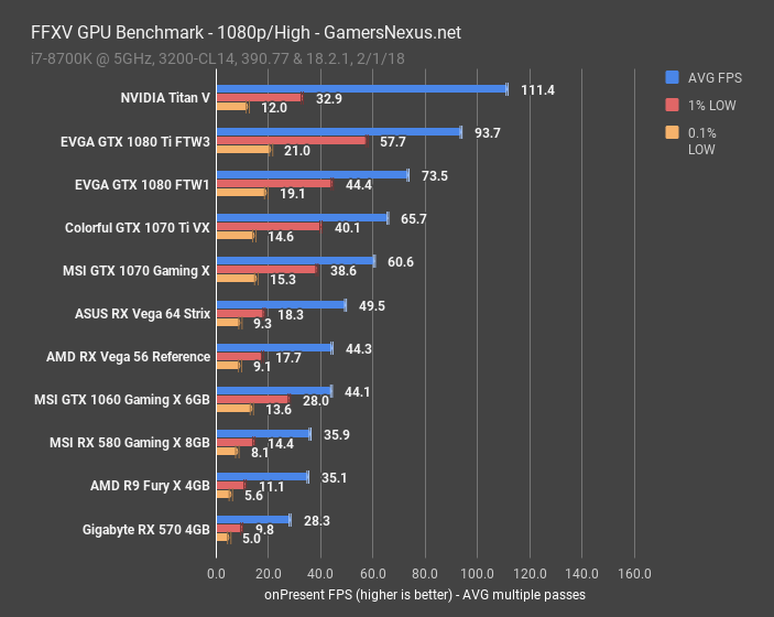 FFXV GPU Benchmark & Technical Graphics Analysis | GamersNexus