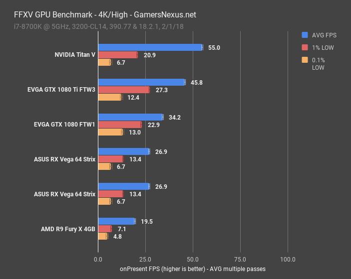 FFXV GPU Benchmark & Technical Graphics Analysis   GamersNexus