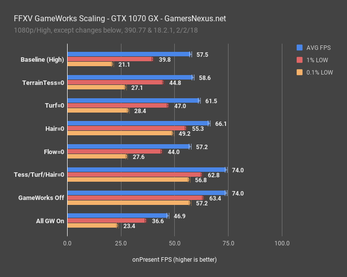 fps gameworks scaling gtx 1070
