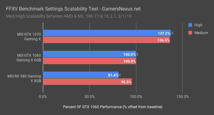 FFXV Pretest: CPU numThread, SMT, NV/AMD GameWorks Scaling