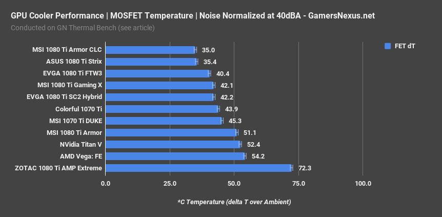 MSI GTX 1070 Ti DUKE Review: Thermals & Overclocking | GamersNexus