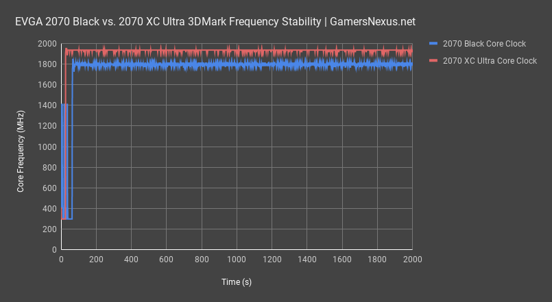 2070 xc ultra review 3dmark frequency all