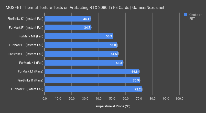 RTX 2080 Ti Failure Analysis: Artifacting, Crashing, Black Screens