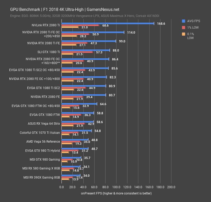 NVLink RTX 2080 Ti Benchmark: x16/x16 vs  x8 & GTX 1080 Ti SLI