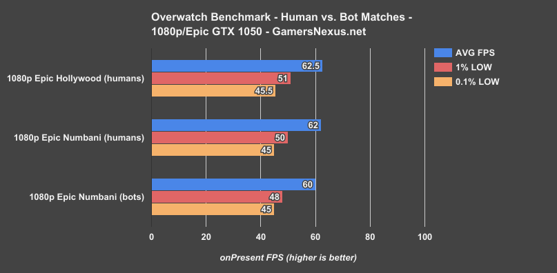 2 overwatch human vs bot benchmark