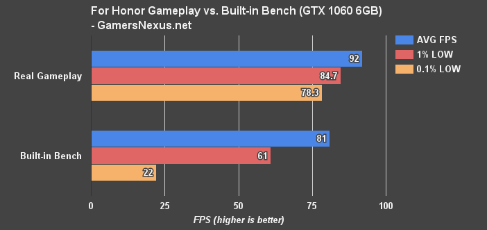 3 for honor real vs built in benchmarks