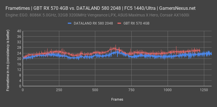dataland rx 580 2048 far cry 5 frametimes all
