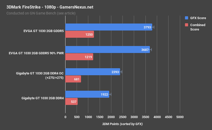 GT 1030 DDR4 vs  GDDR5 Benchmark: A Disgrace of a Graphics Card