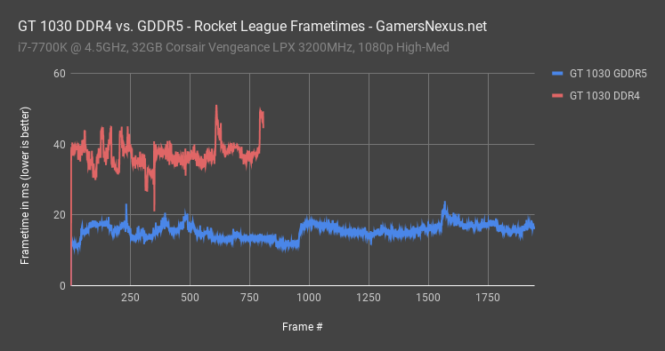 2 rocket league 1030 frametime all