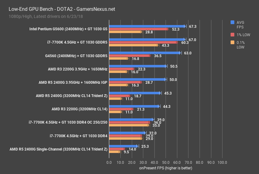 GT 1030 DDR4 vs  GDDR5 Benchmark: A Disgrace of a Graphics