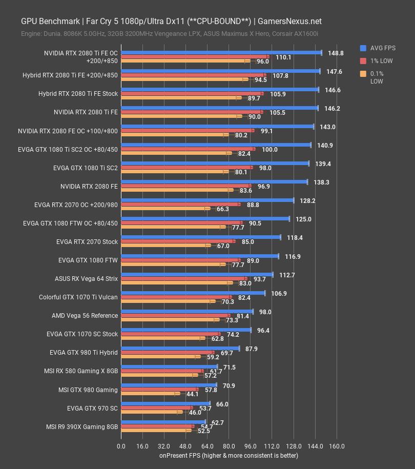 EVGA RTX 2070 Black Review vs  GTX 970, 1070, Vega 64, & More