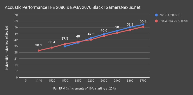 EVGA RTX 2070 Black Review vs  GTX 970, 1070, Vega 64