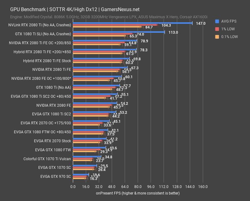 EVGA RTX 2070 Black Review vs  GTX 970, 1070, Vega 64