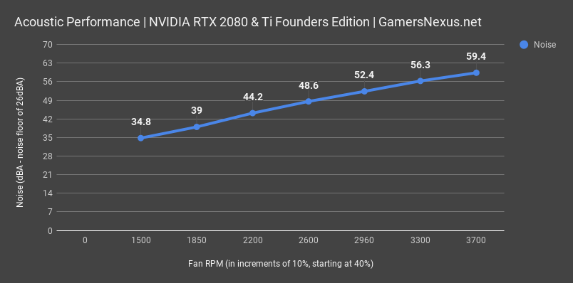 NVIDIA RTX 2080 Founders Edition Review & Benchmarks: Overclocking