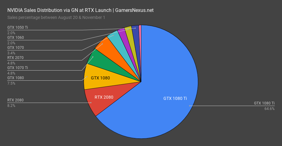 2 rtx sales vs 1080ti pie