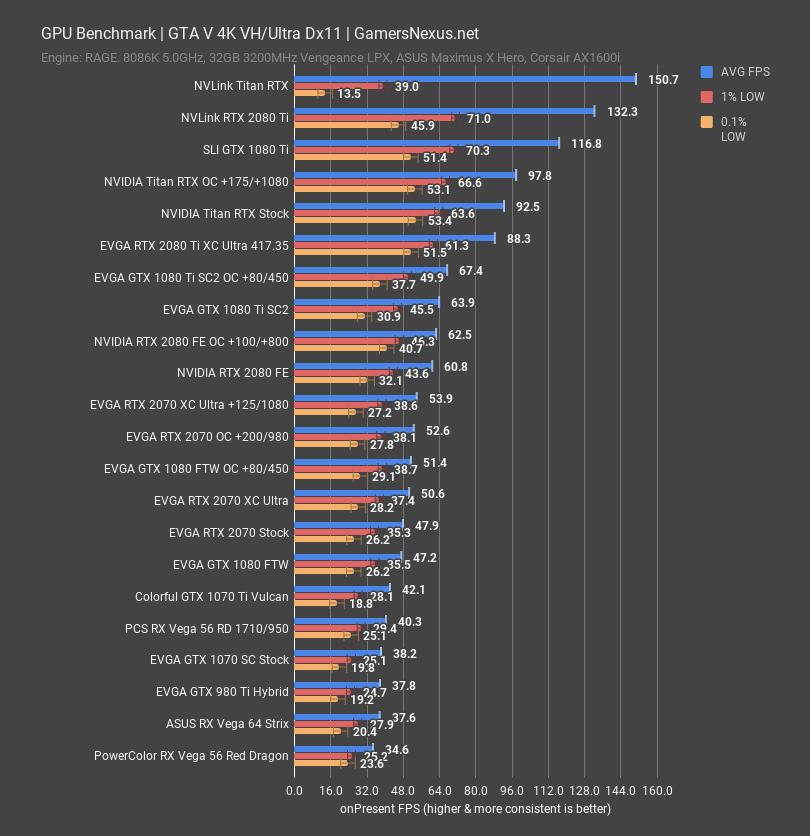 NVLink Titan RTX Benchmarks vs  2080 Ti SLI: Gaming & Power