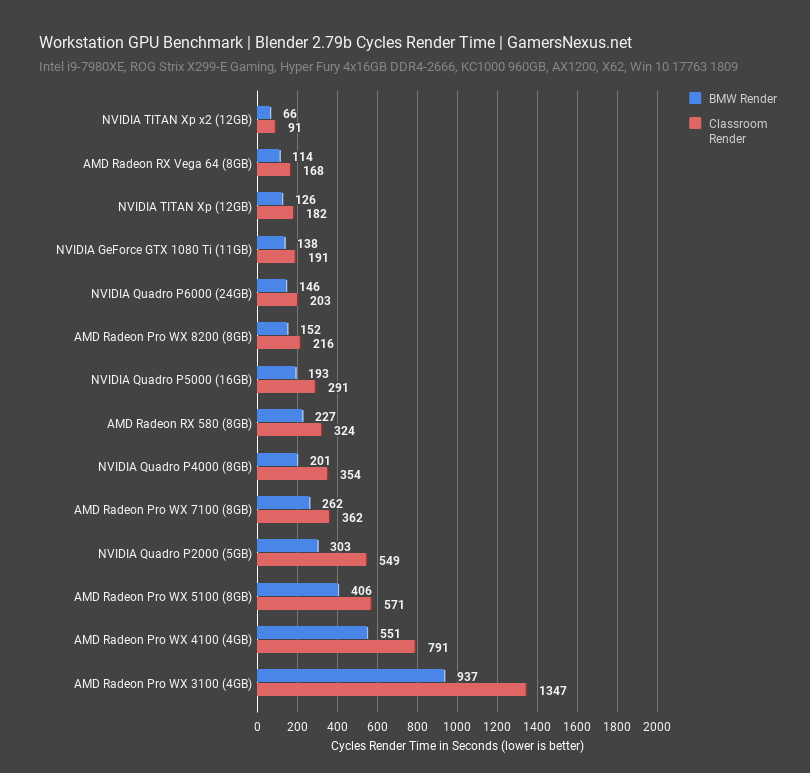 workstation gpu benchmark blender