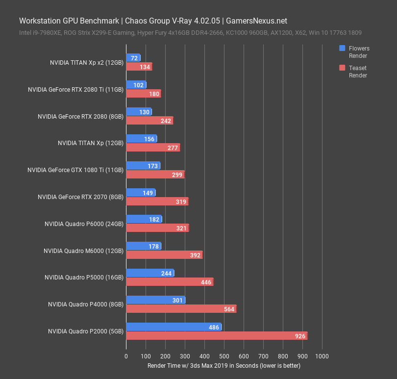 workstation gpu benchmark chaos vray