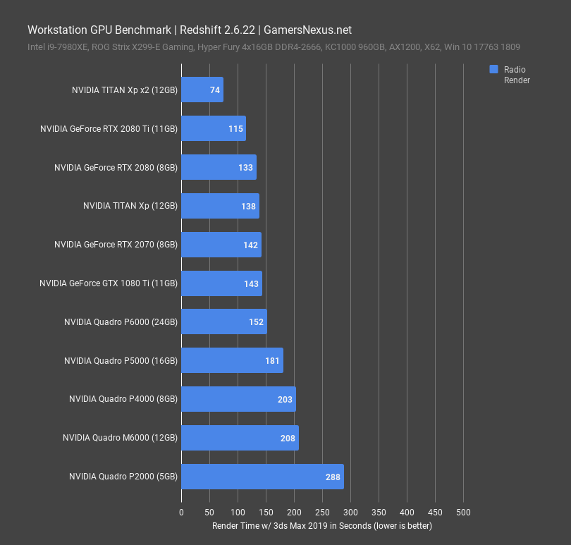 workstation gpu benchmark redshift