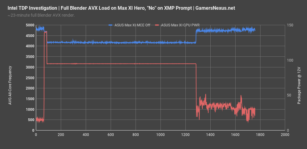 2 intel tdp investigation frequency chart asus max