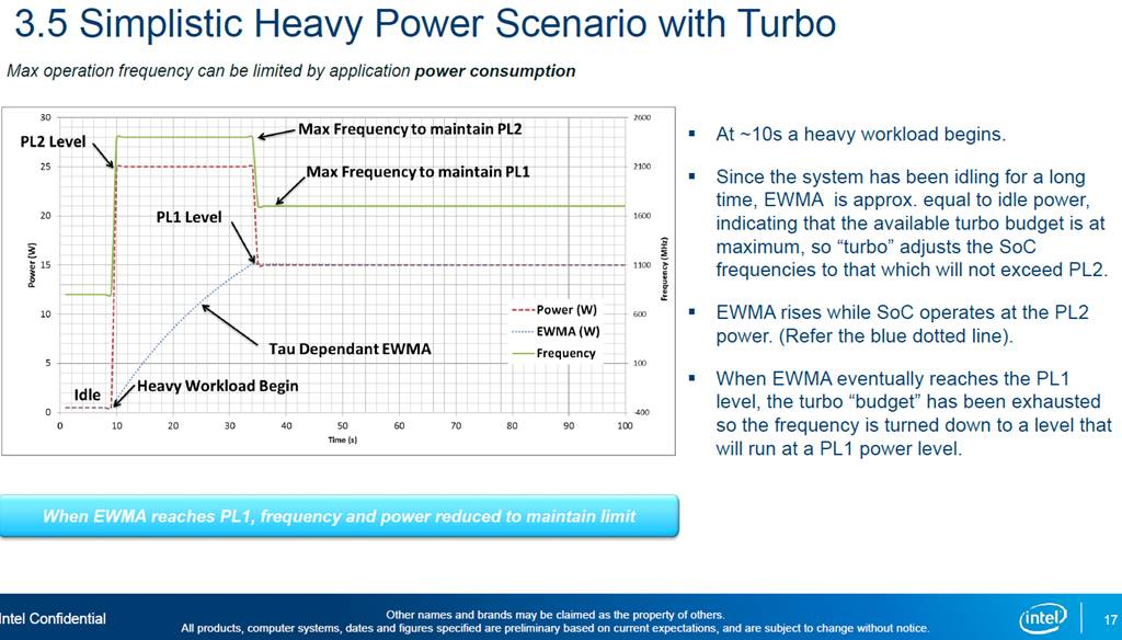 b intel power limit tau vs ewma