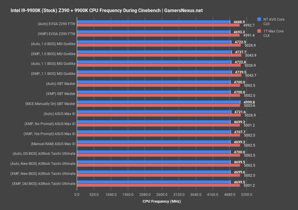 Optimized vs  Cheating: Z390 Motherboard BCLK Comparison