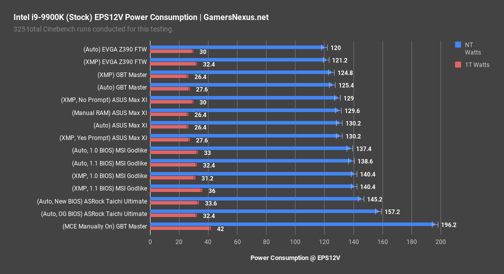 z390 motherboard differences power consumption