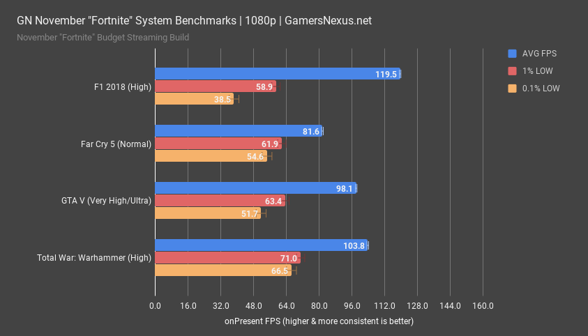 gpu fortnite system game benchmarks 1080p