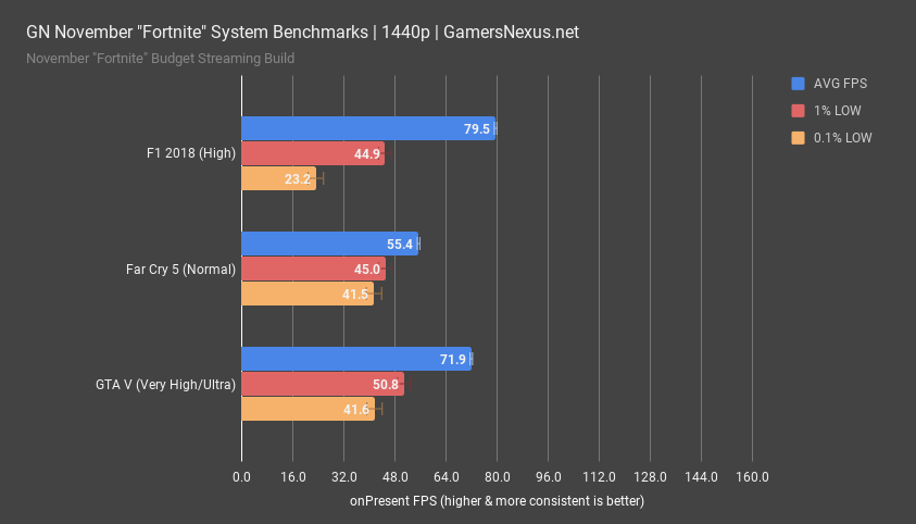 gpu fortnite system game benchmarks 1440p