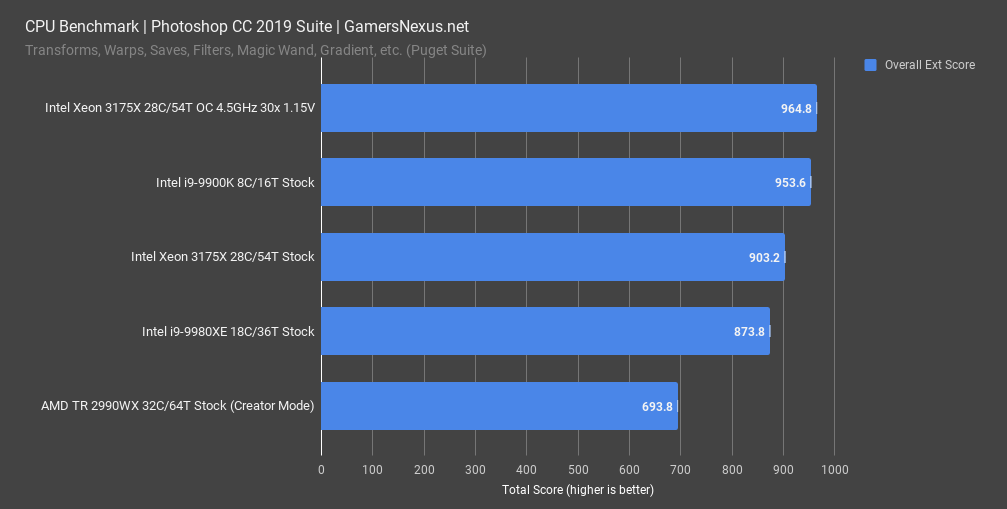 intel 3175x review photoshop benchmark