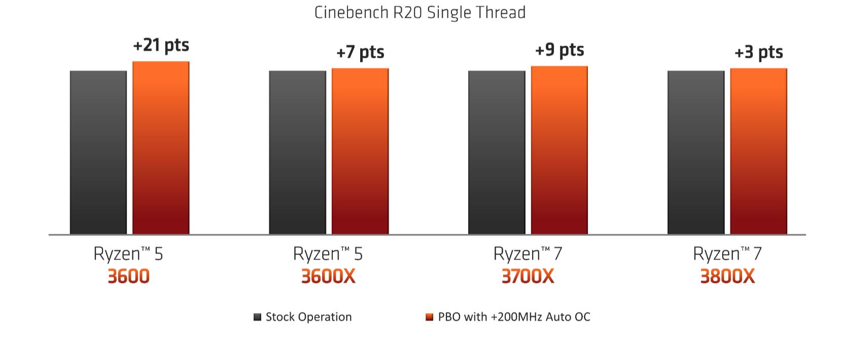 Explaining AMD Ryzen Precision Boost Overdrive (PBO), AutoOC